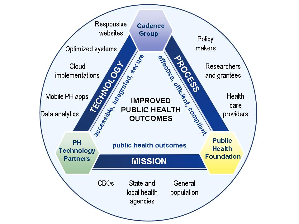 Public Health CDC Team Triangle image_v1.5_minus CDC logo_rbl